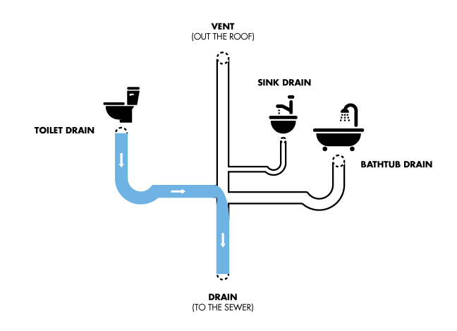 drain diagram bathroom CLEAN1